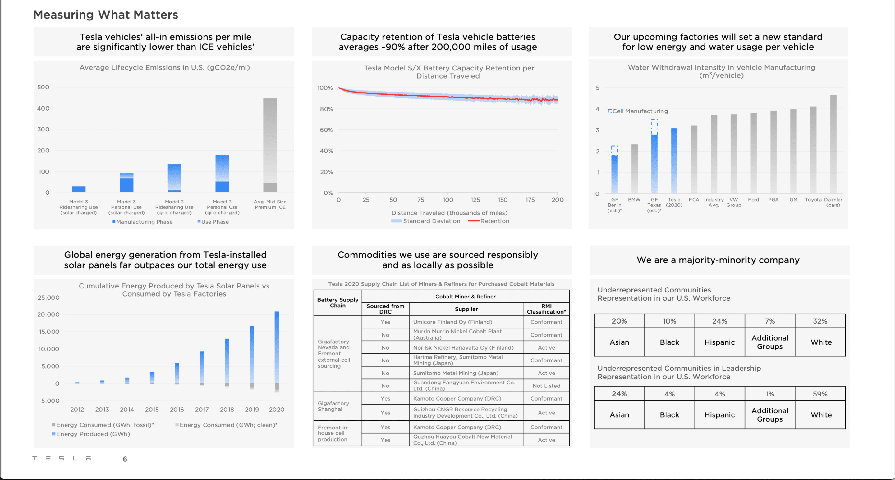 Data summary from impact report